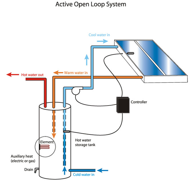 "Active ""Direct"" Open Loop System"