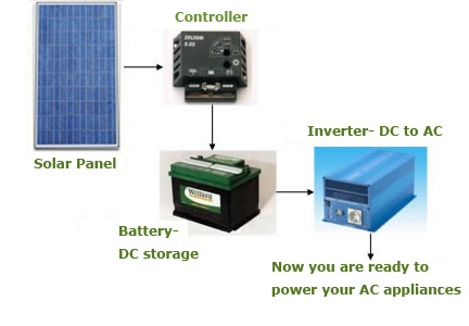 Types Of Solar Photovoltaic Pv System